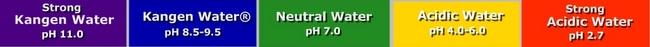 Nước Kangen, pH
